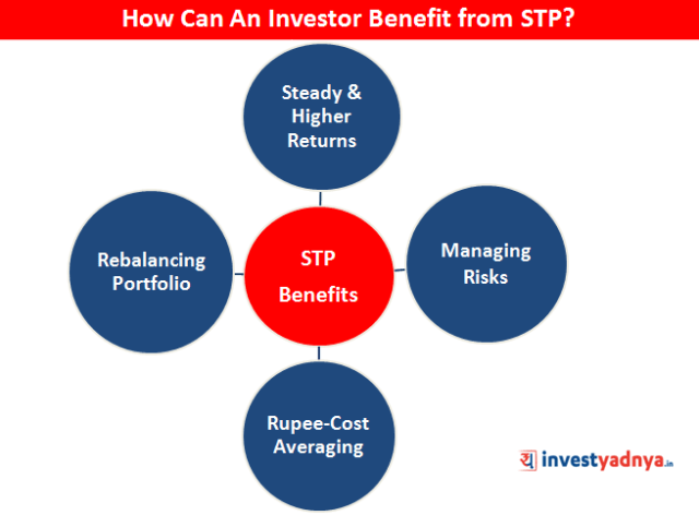 STP Benefits