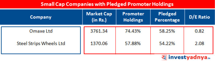 Small Cap Companies with Pledged Promoter Holdings