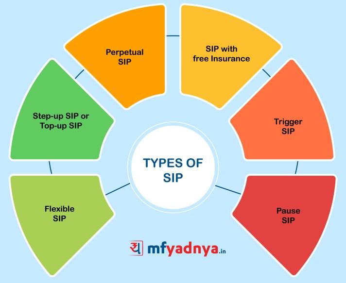 Types of SIP?