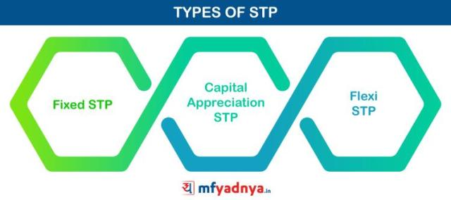 Types of STP