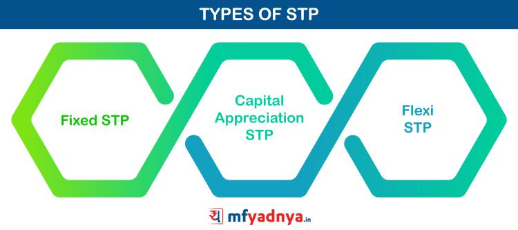 Types of STP