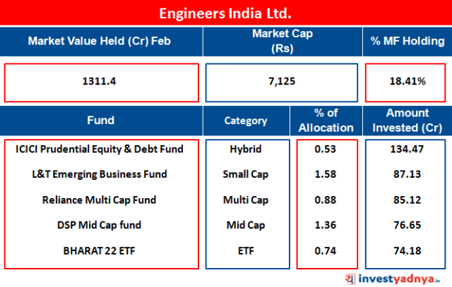 Engineers India Ltd.