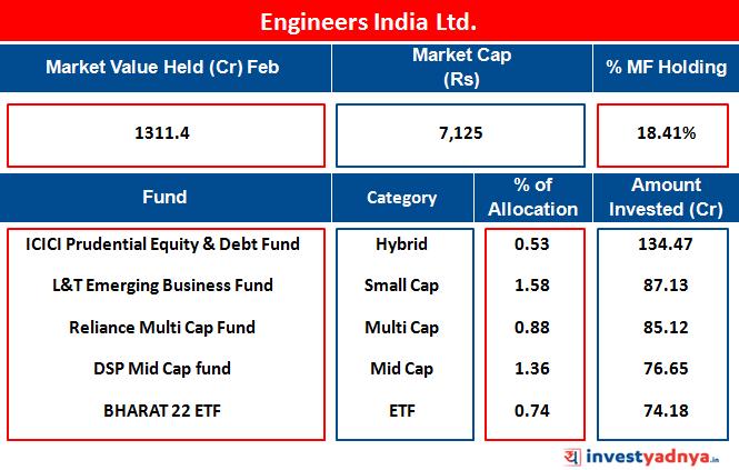 Engineers India Ltd.