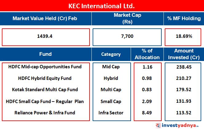 KEC Internationall Ltd.