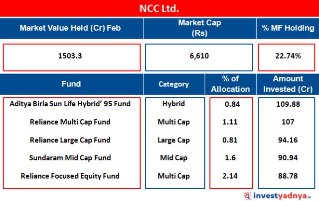 NCC Ltd.