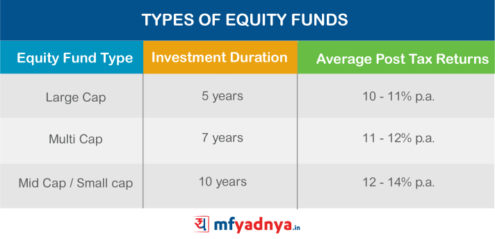 Types of Equity Funds