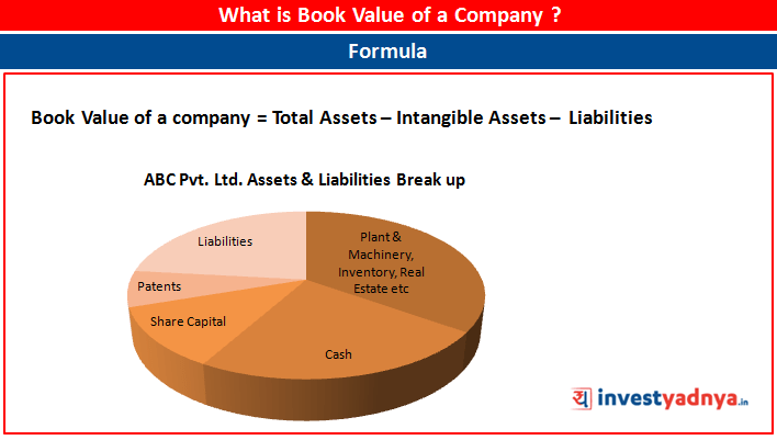 What is Book Value of a company