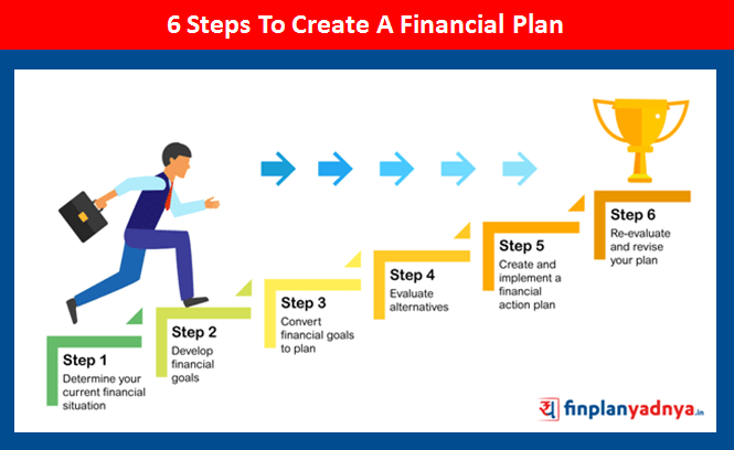 6 Steps To Create A Financial Plan