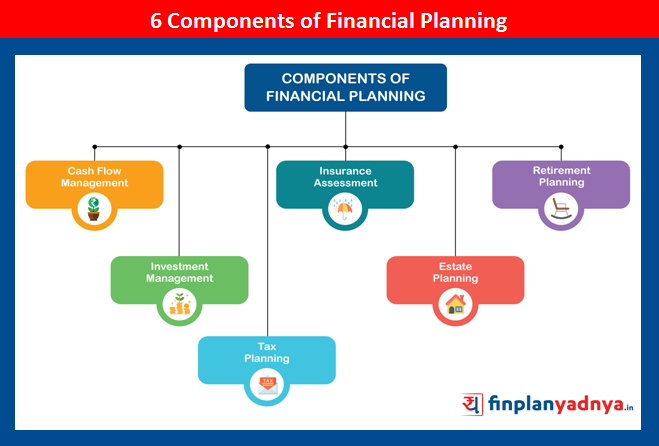 6 Components of Financial Planning