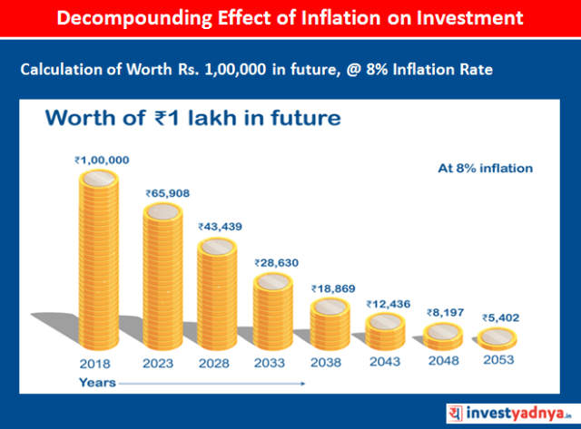 Decompounding Effect of Inflation