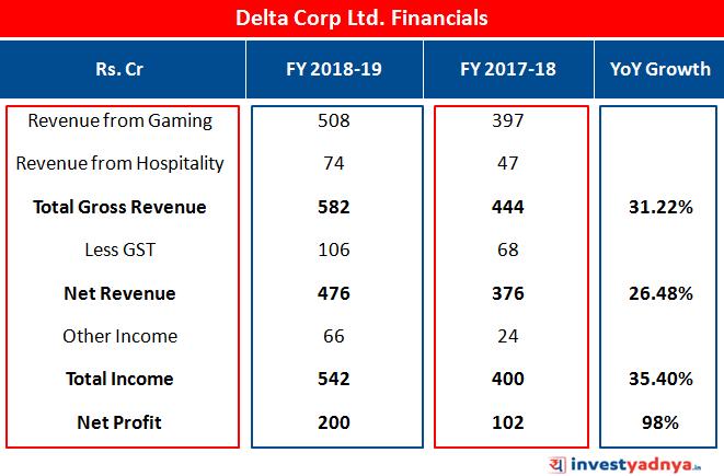 Delta Corp. Ltd. Financial Numbers
