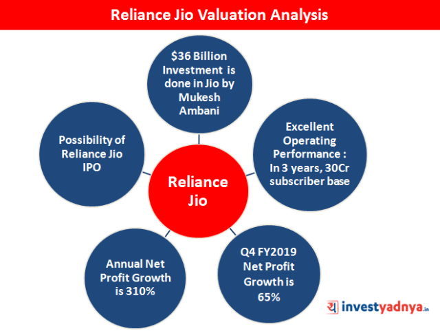 Reliance Jio Valuation Analysis