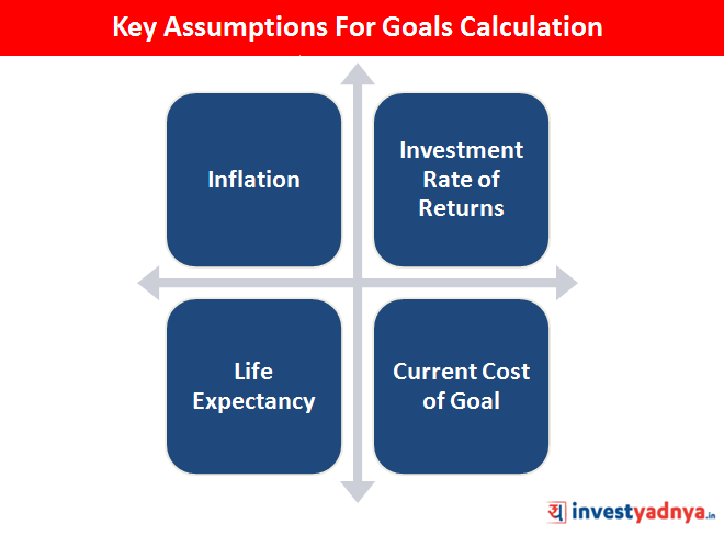 Assumptions for Financial Goals calculation