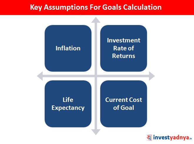 Key Assumptions For Goals Calculation