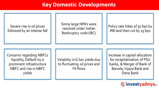 Key Domestic Development FY2018-19