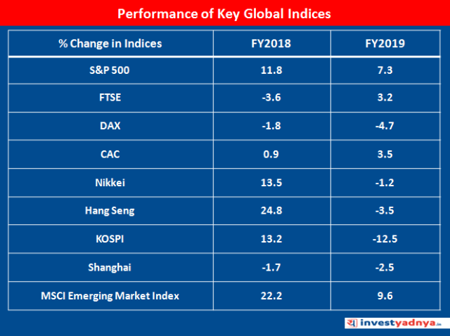 Performance of Key Global Indices