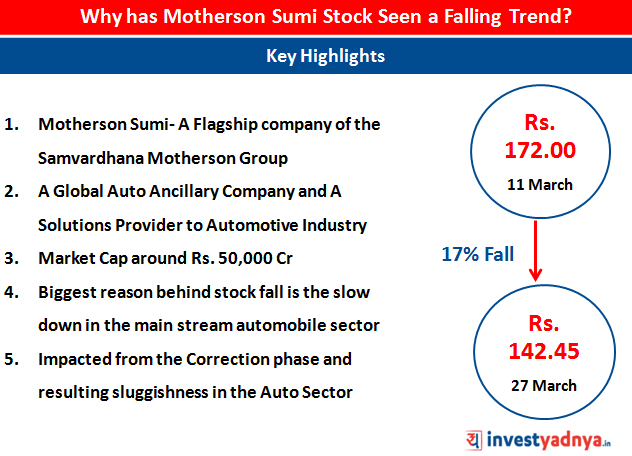 Why Has Motherson Sumi Stock Seen a Falling Trend?