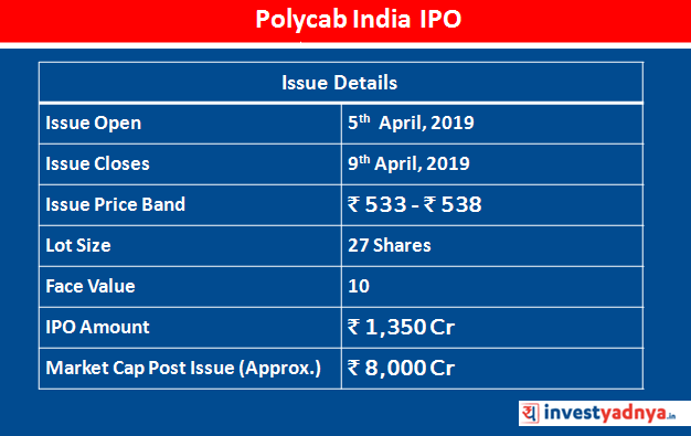 Polycab India