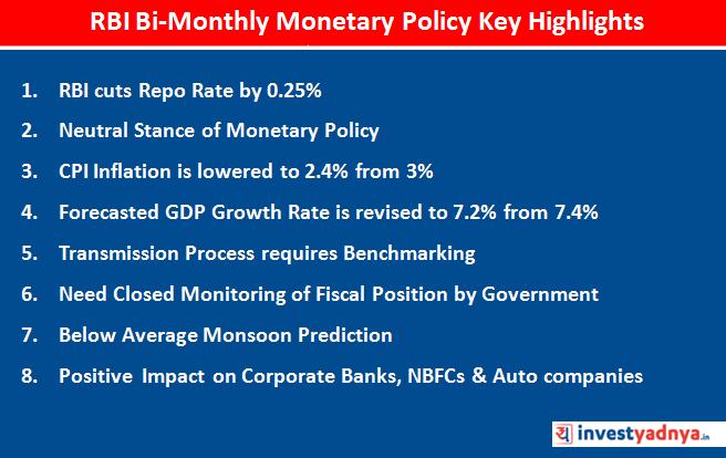 RBI cuts repo rate