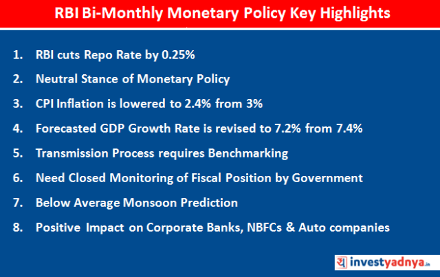 RBI Bi-Monthly Monetary Policy Committee Meet Key Highlights