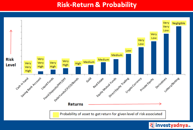 Risk vs Return & Probability