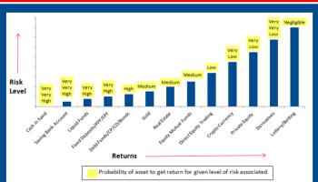 Risk vs Return & Probability