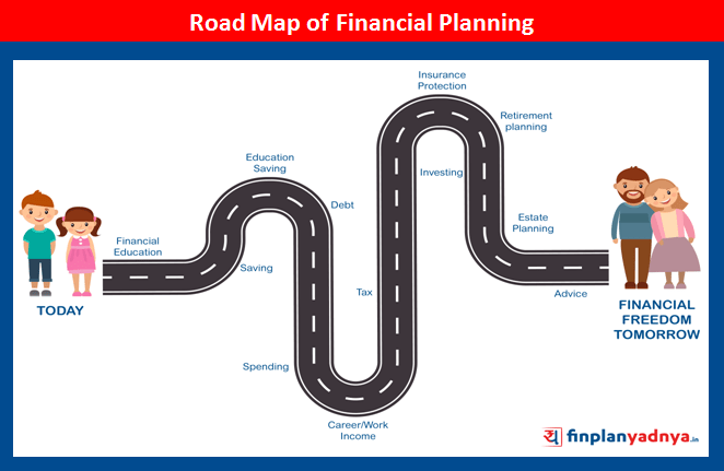 Road Map of Financial Planning