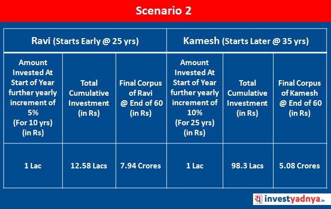 Cost of Delay in Investing : Scenario 2
