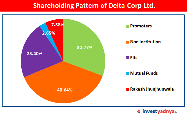 Shareholding Pattern of Delta Corp Ltd.