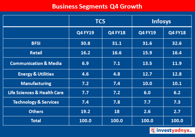 Business Segments Q4 Growth of TCS & Infosys