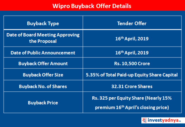 Wipro Buyback Offer Details