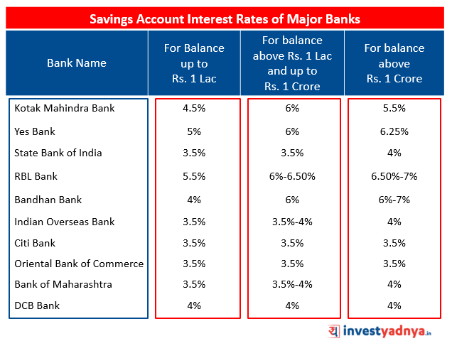 Interest Rates of Savings Account of Major Banks