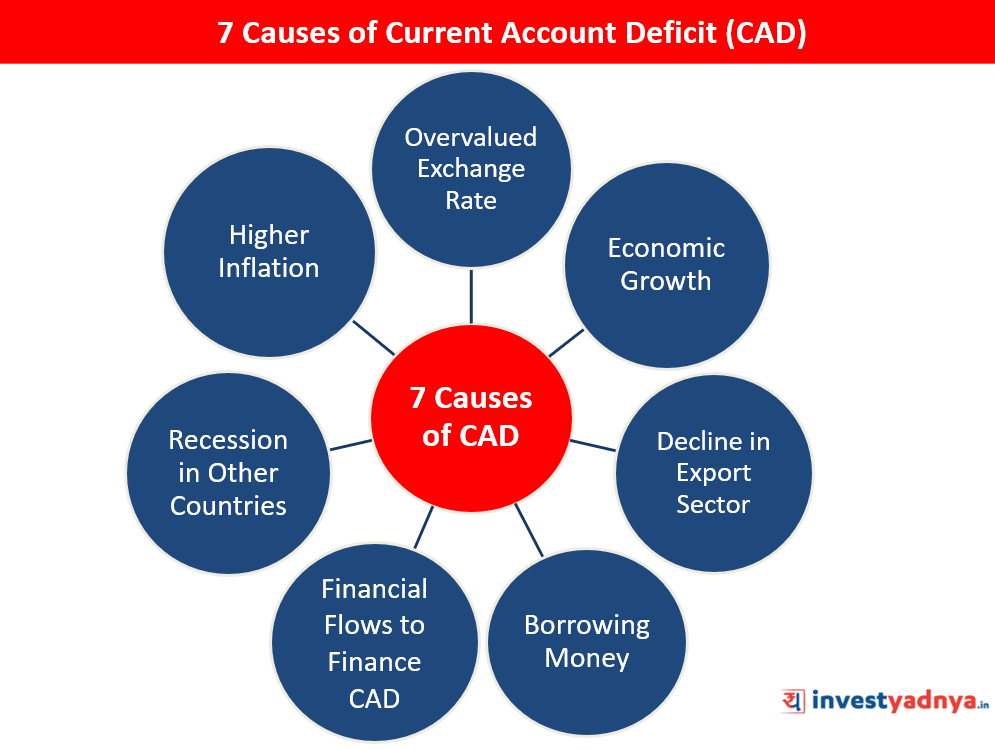 Causes of Current Account Deficit