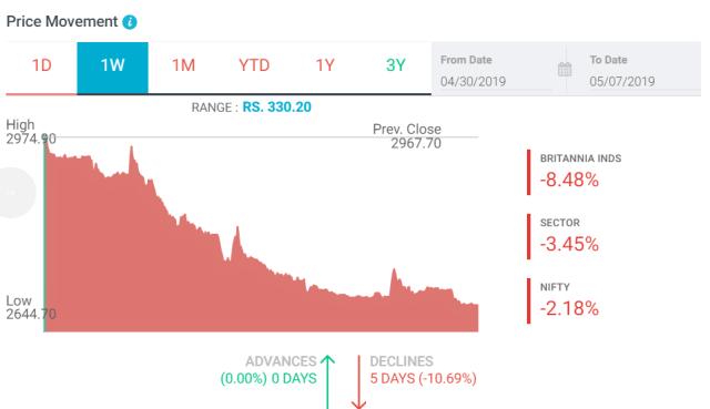 IMPACT ON BRITANNIA STOCK PRICE