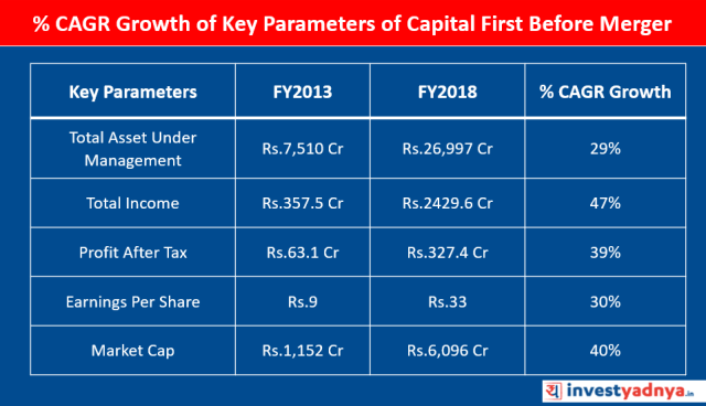 % CAGR Growth of Key Parameters of Capital First between FY2013-FY2018