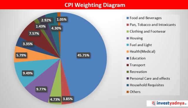 CPI Weighting Diagram