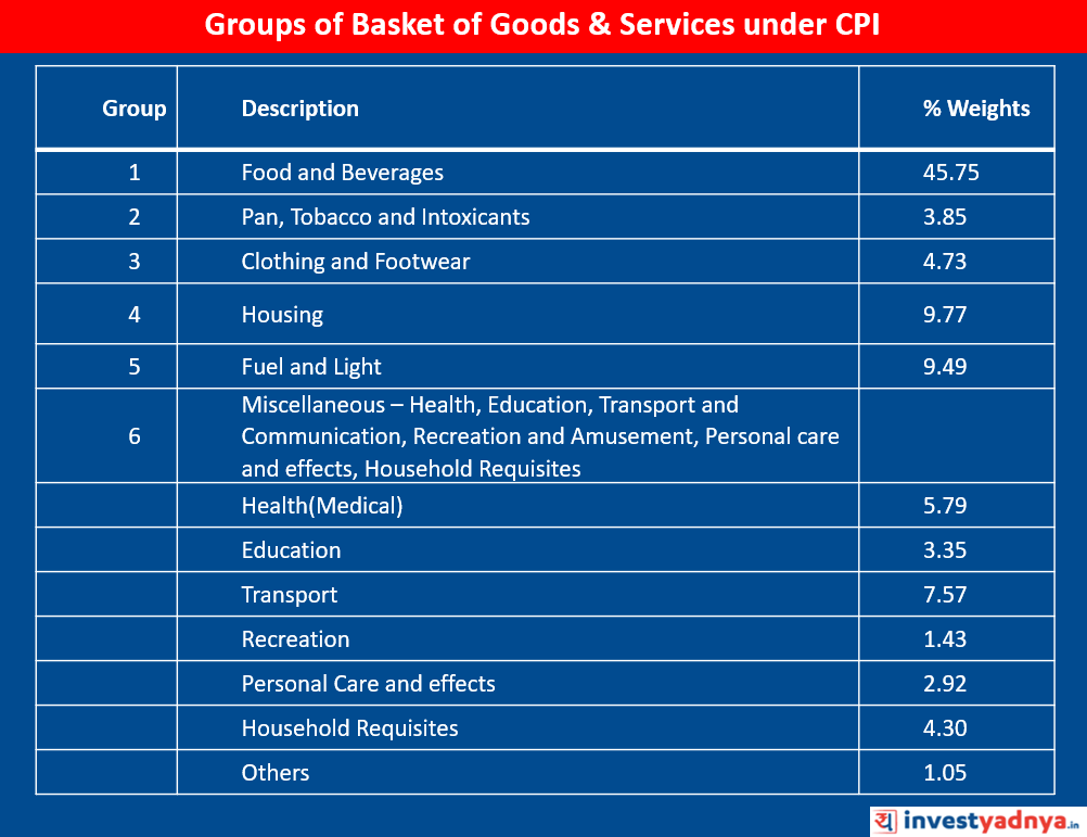 Basket of Goods & Service under CPI