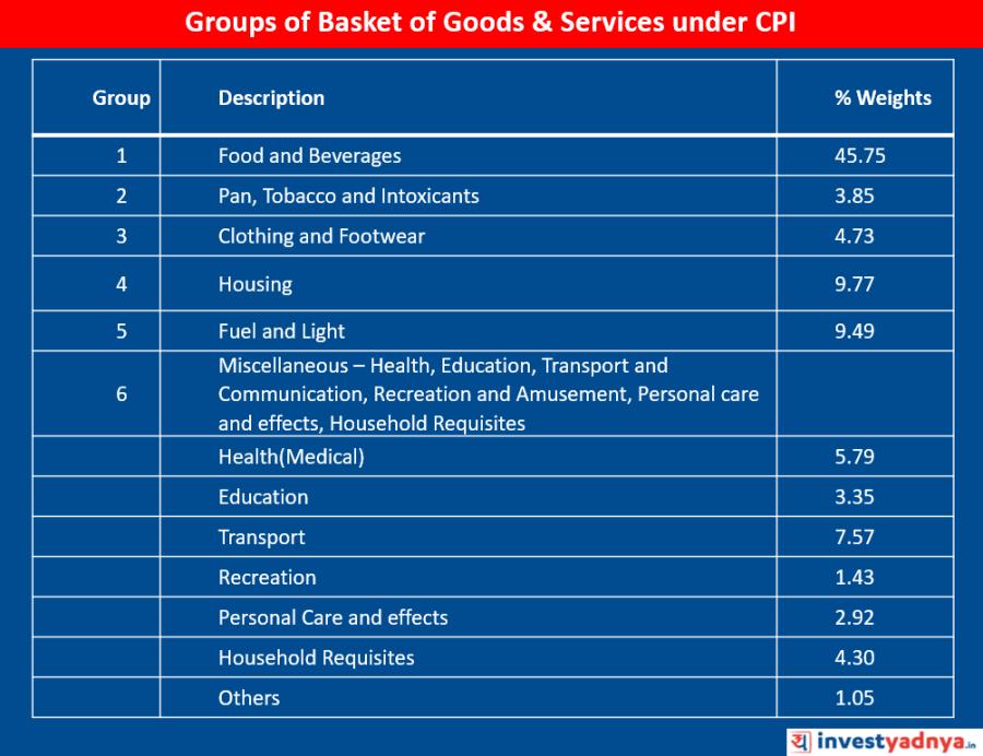 Basket of Goods & Service under CPI