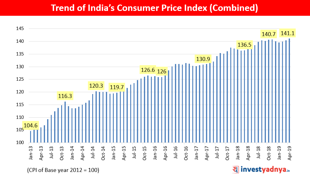 India's Consumer Price Index