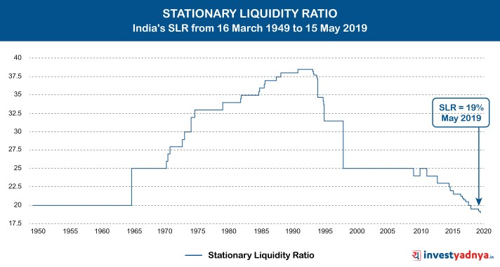 Statutory Liquidity Ratio