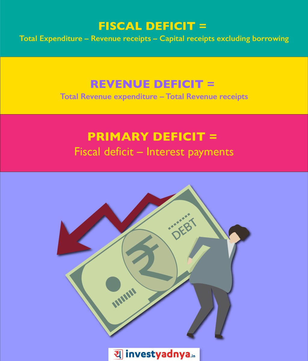 What is Fiscal Deficit