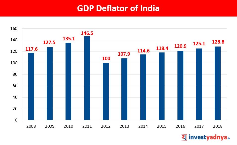 GDP Deflator of India Source : Tradingeconomics.com