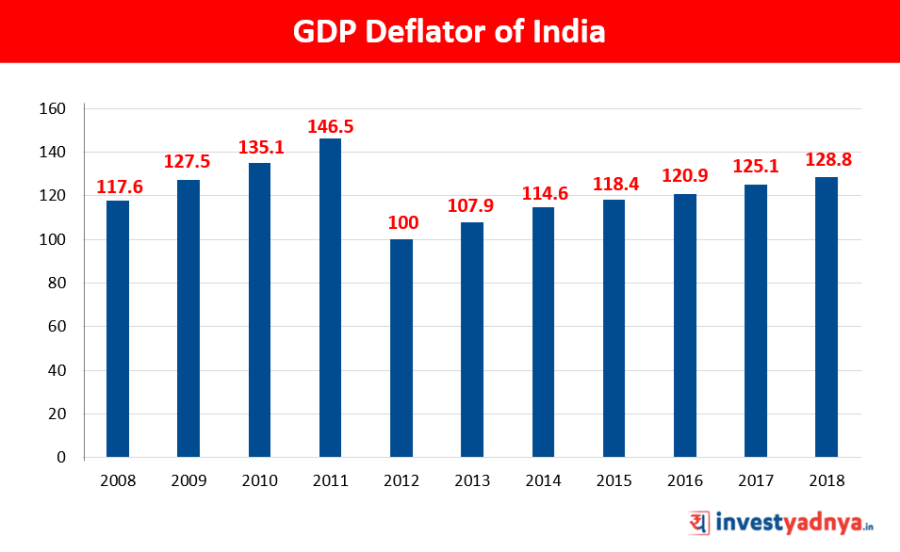 GDP Deflator of India Source : Tradingeconomics.com