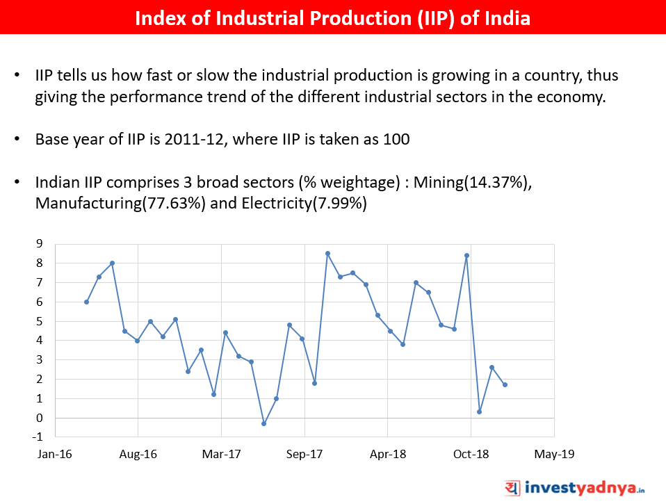 Index of Industrial Production (IIP)