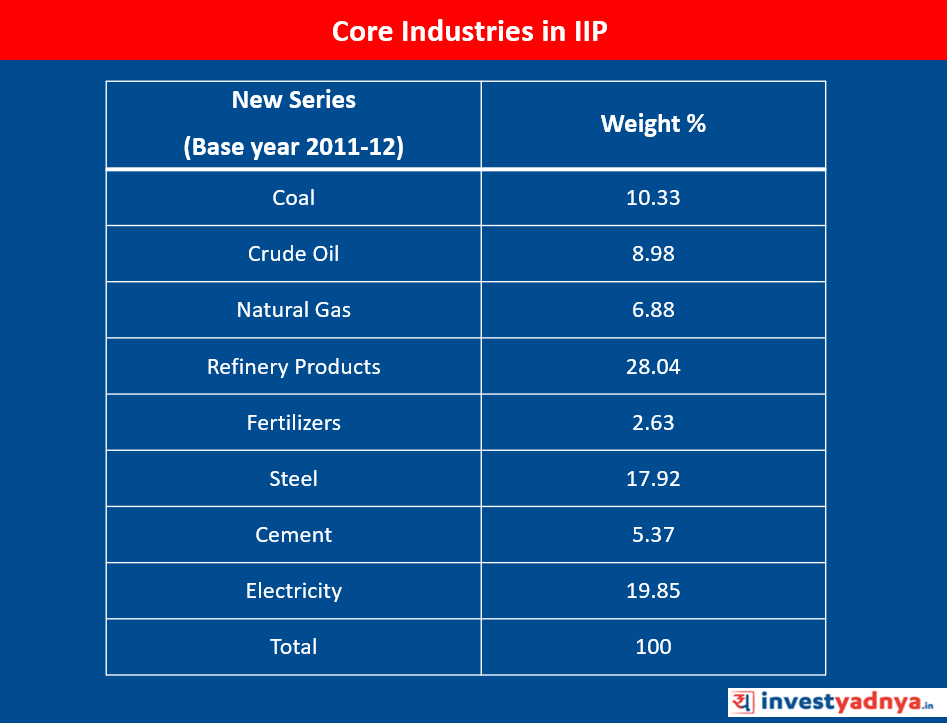 Core Industries in IIP