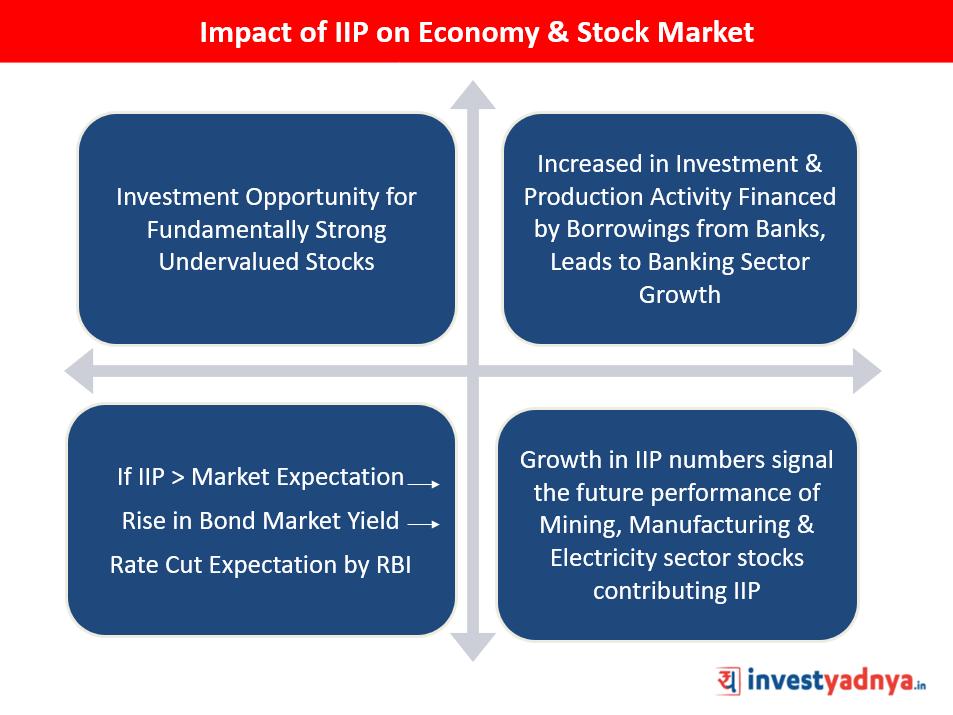 Impact of IIP on Economy & Stocks