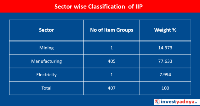 Sector wise Classification of IIP