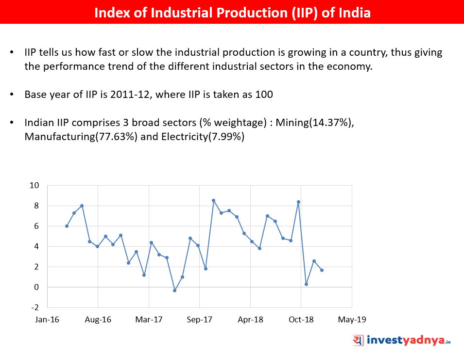 Index of Induatrial Production