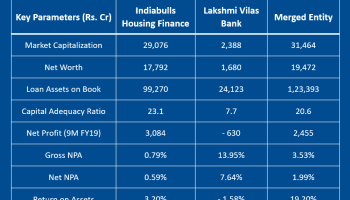 Indiabulls-Housing Finance -Lakshmi-Vila-Bank-Key-Financials-Before-and-Post-merger