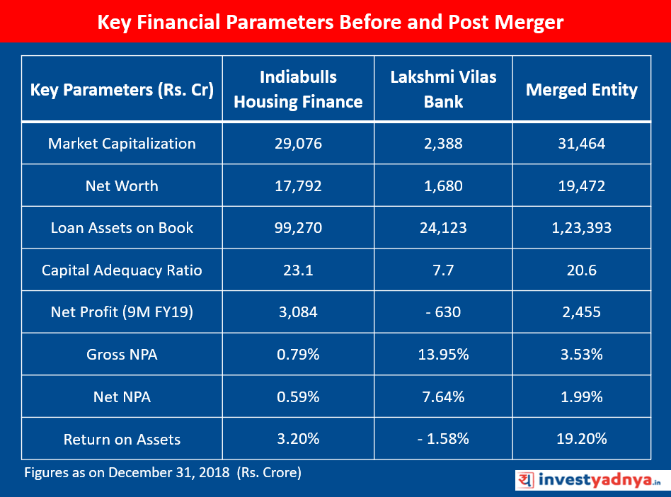 KEY FINANCIALS OF INDIABULLS HOUSING FINANCE & LAKSHMI VILAS BANK BEFORE & POST MERGER